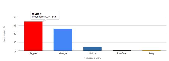 Доли поисковых систем в рунете 2015