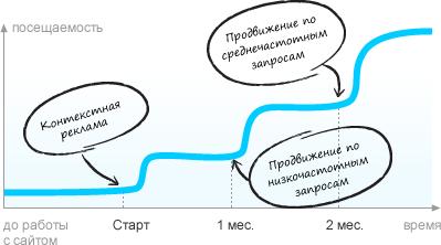 Эффективность комплексного продвижения сайта