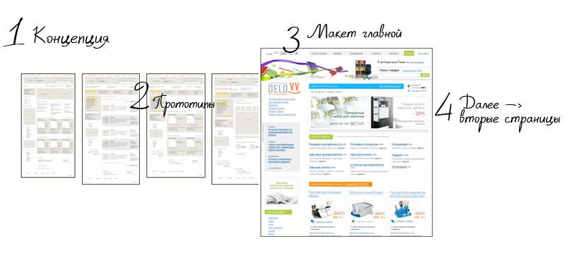 Как эффективно расположить на сайте текст и графику?