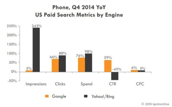 Доля Google на рынке поисковой рекламы в 2014 сократилась; доля Bing Ads выросла
