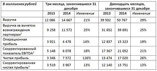 Чистая прибыль Яндекса за 2014 г. составила 17 млрд. руб.