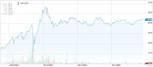 Стоимость акций Яндекса выросла на 14%