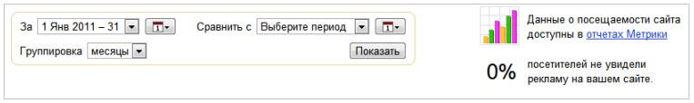 Строгий учет статистики показов рекламы на поиске Яндекса